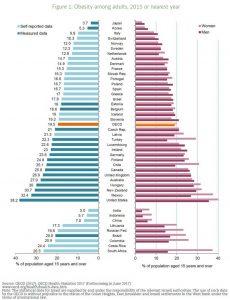 Obesity Among Adults