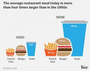 Restaurant Meal Chart