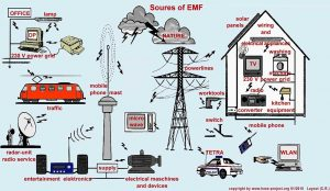 Sources of EMF