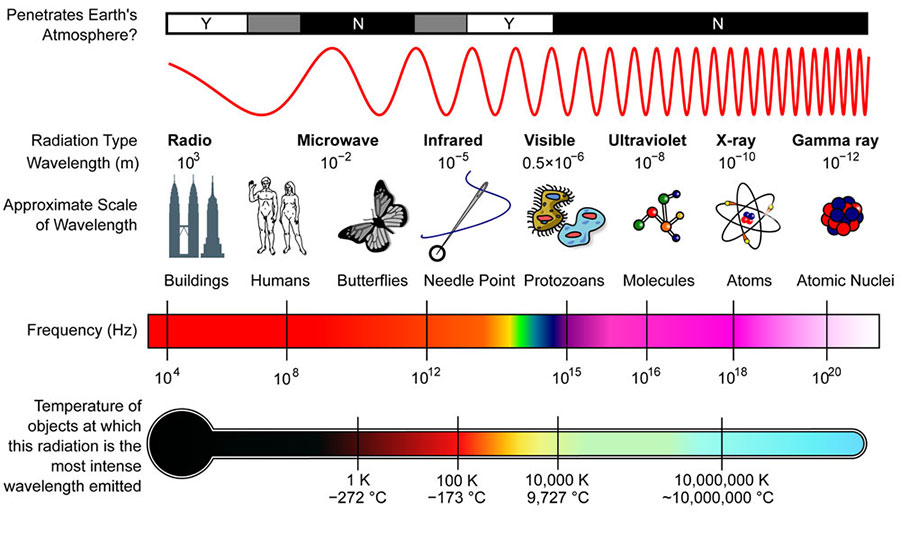 Electro Magnetic Radiation Spectrum Properties