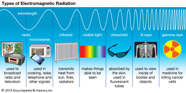 Types Of Electro Magnetic Radiation