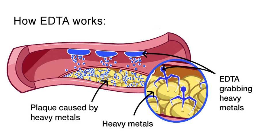 How EDTA Works