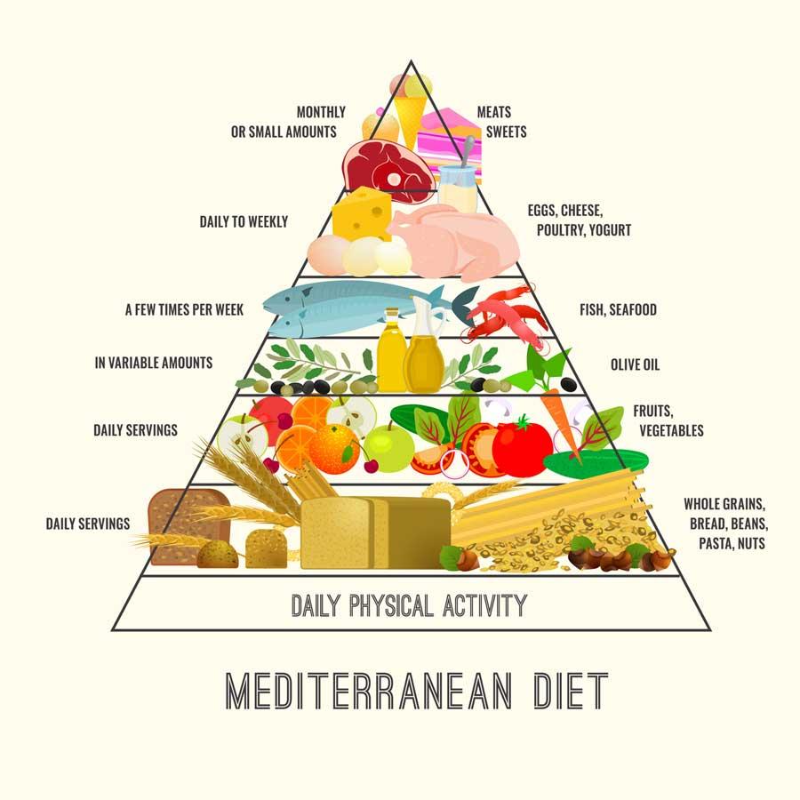 Mediterranean Diet Triangle Chart