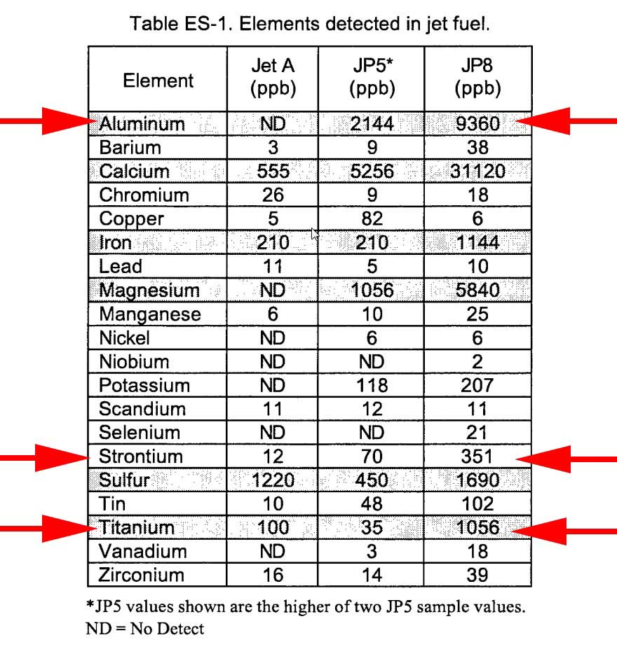 Elements Detected In Jet Fuel