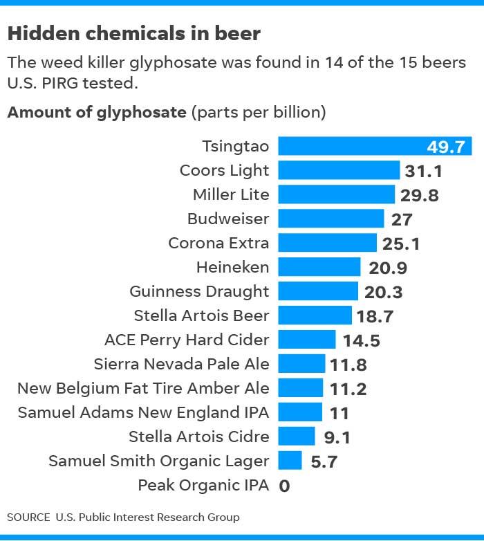 Hidden Chemicals In Beer