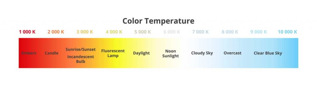 Color temperature scale chart in Kelvins with appropriate sources