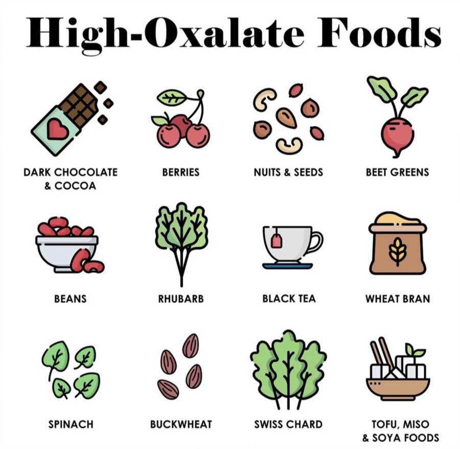 High Oxalate Food Chart