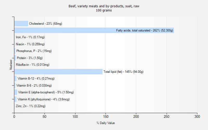 Beef, Variety Meats and By Products, Suet Raw